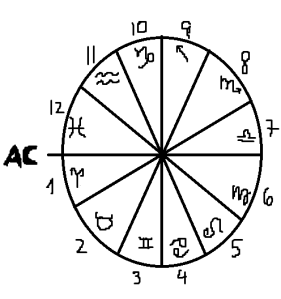 chart wheel with axises