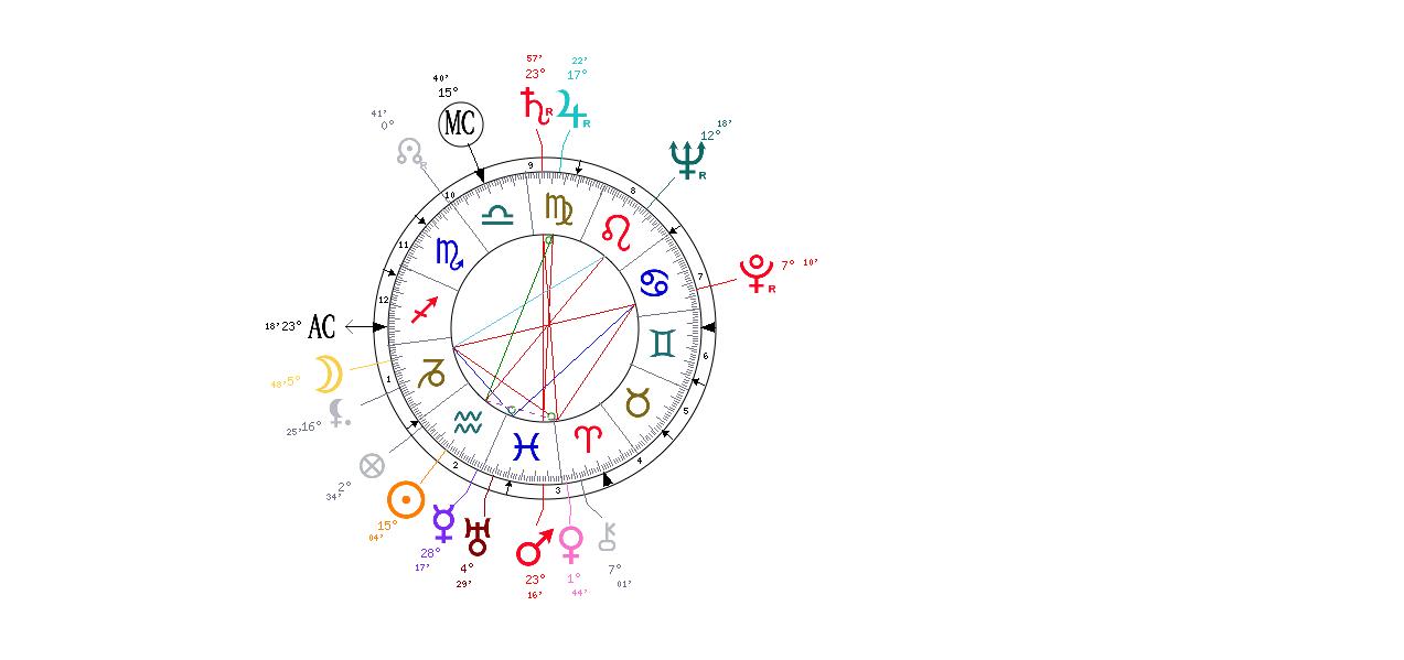 Betty Friedan – a true feminist: Sun, Moon, Aquarius and Cancer